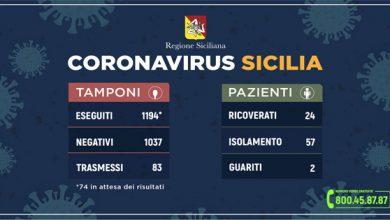 Photo of Coronavirus: in Sicilia 188 positivi, 32 più di ieri