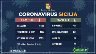 Photo of Coronavirus: Aggiornamento Regione Siciliana +170 positivi + 159 contagiati