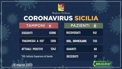 Photo of Coronavirus aggiornamento Regione Siciliana +99 positivi