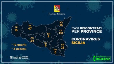 Photo of Coronavirus: aggiornamento Regione Siciliana