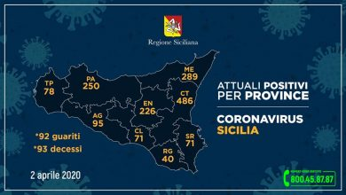 Photo of Coronavirus Aggiornamento Regione  Siciliana