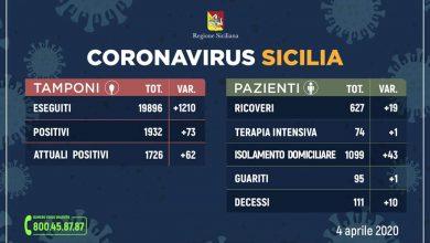 Photo of Coronavirus: Aggiornamento Regione Siciliana +73 positivi +62 contagiati