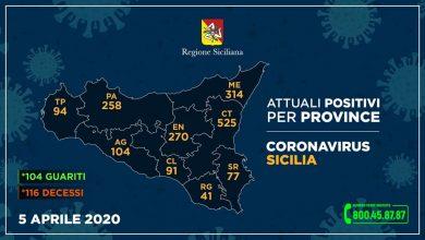 Photo of Coronavirus. Aggiornamento Regione Siciliana