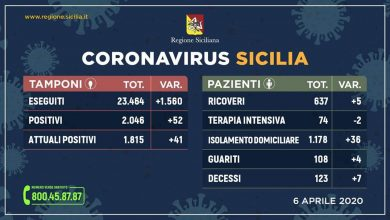 Photo of Coronavirus. Aggiornamento  Regione Siciliana +52 positivi +41 contagiati