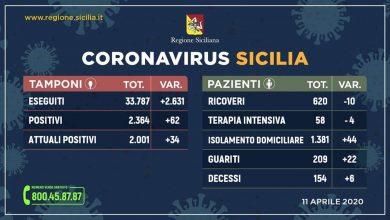 Photo of Coronavirus. Aggiornamento Regione Siciliana +62 positivi +34 contagiati