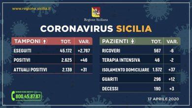 Photo of Coronavirus. Aggiornamento Regione Siciliana +46 positivi +31 contagiati