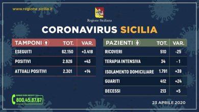 Photo of Aggiornamento Regione Siciliana +43 positivi +14 contagiati