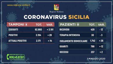 Photo of Coronavirus. Aggiornamento  Regione Siciliana +28 positivi +14 contagiati