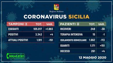 Photo of Sicilia: +12 positivi, ma diminuisce il numero dei contagiati